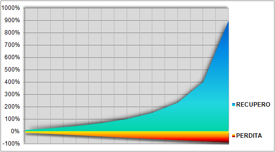Rovina-statistica