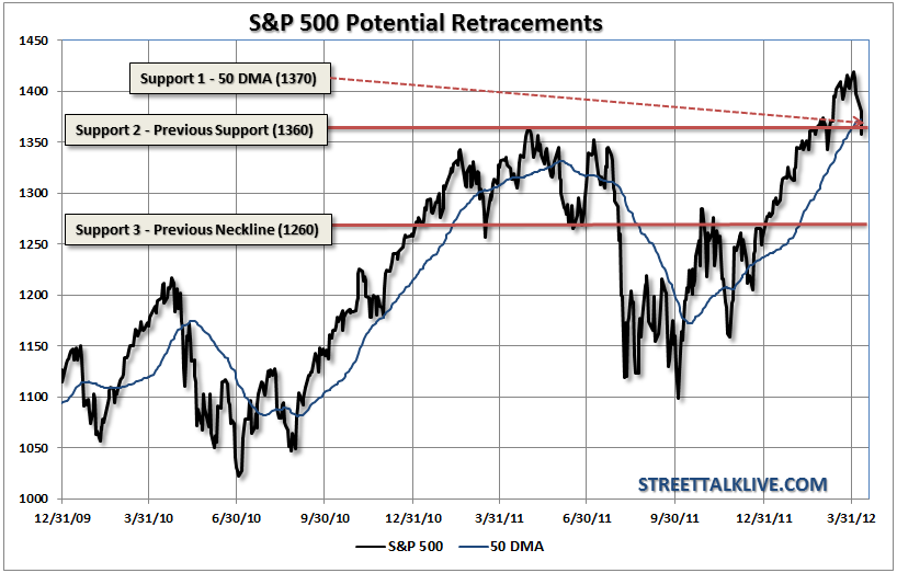 sp500-50dma-retracements-041112-2