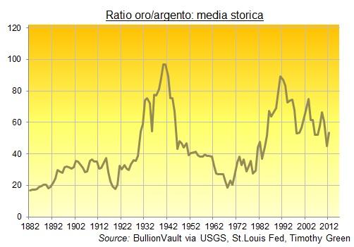 Ratio Oro-Argento.0