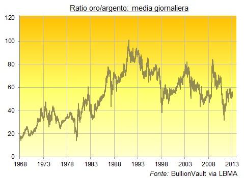 Ratio Oro-Argento