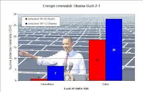 obama e energia pulita