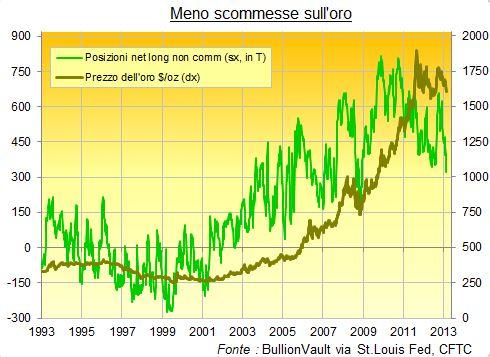 Meno-Scommesse-Oro