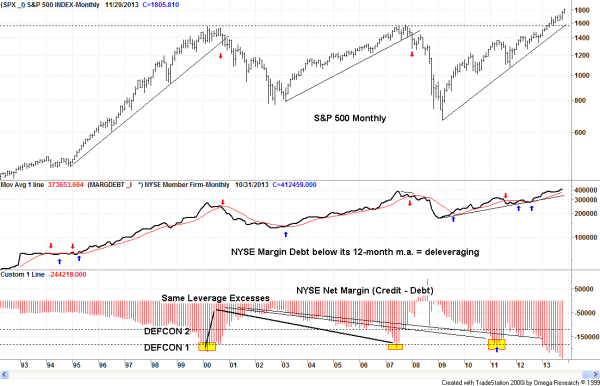Margin-Debt-122013-600x386