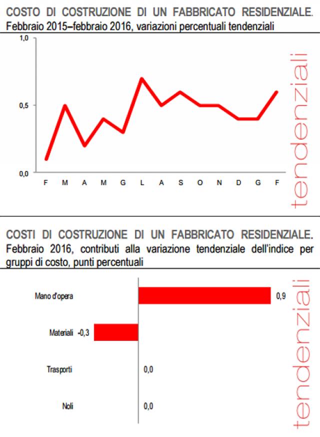 Costo costruzione casa borsa investimenti for Costo di costruzione casa