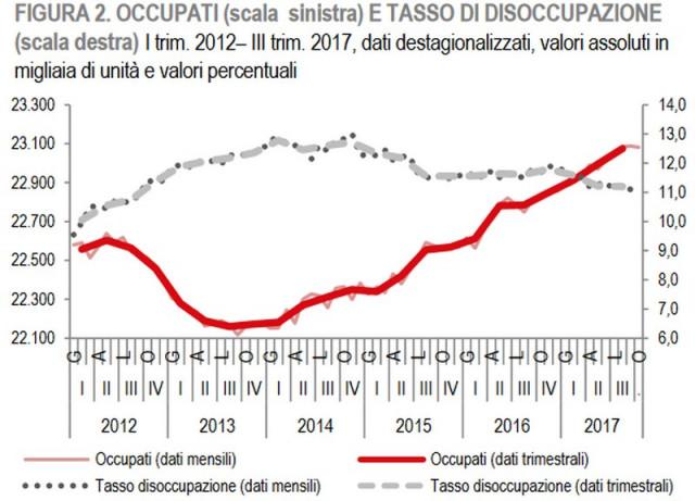 occupazione_disoccupazione_istat