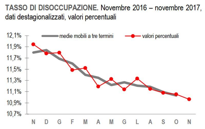 tasso_disoccupazione_0