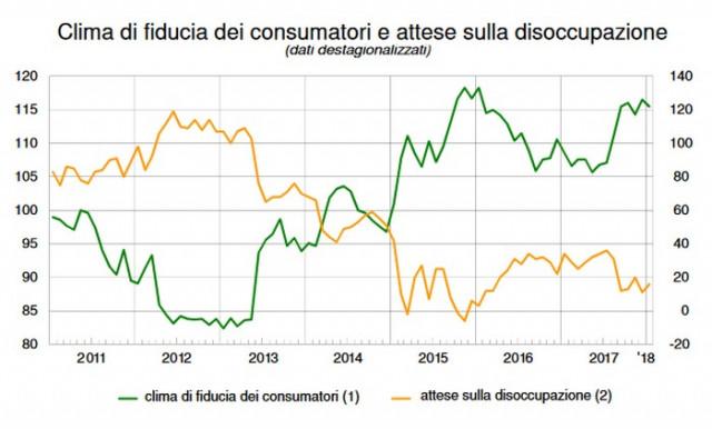 consumatori