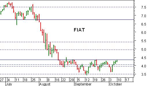 FIAT SOPRA 4,35-4,50