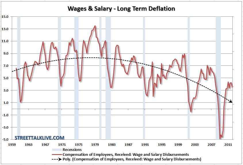 wages-salaries-yoychange-060612