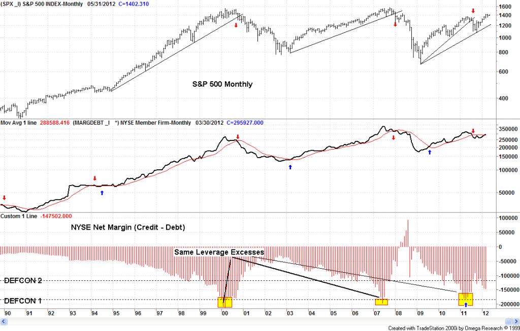 margin-debt-4-20121-1024x653