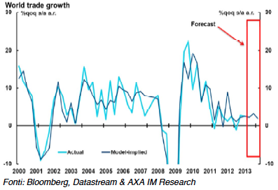 leggera-crescita-nel-commercio-globale-in-via-di-sviluppo