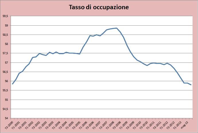 grafico-occupazione