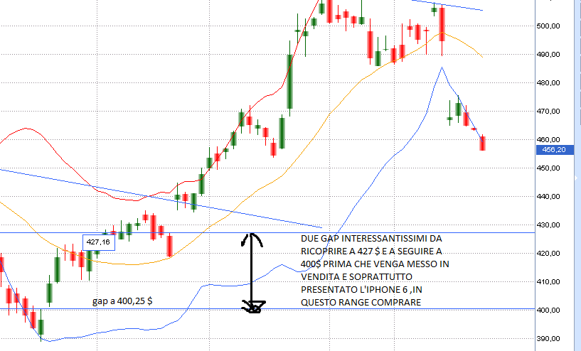 GRAFICO APPLE CON GAP